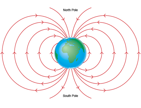 Diagram of Earth's magnetic field.